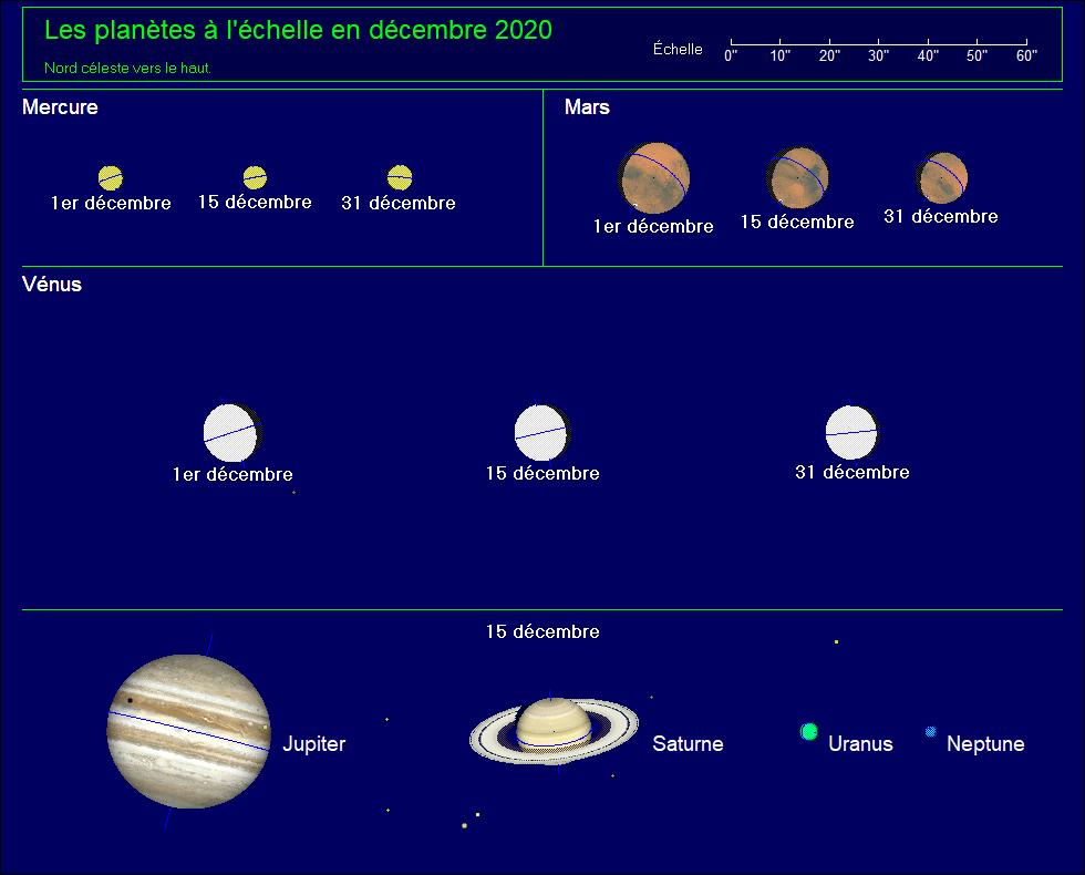 Apparence des planètes au télescope pour decembre 2020