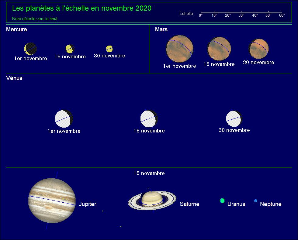 Apparence des planètes au télescope pour novembre 2020