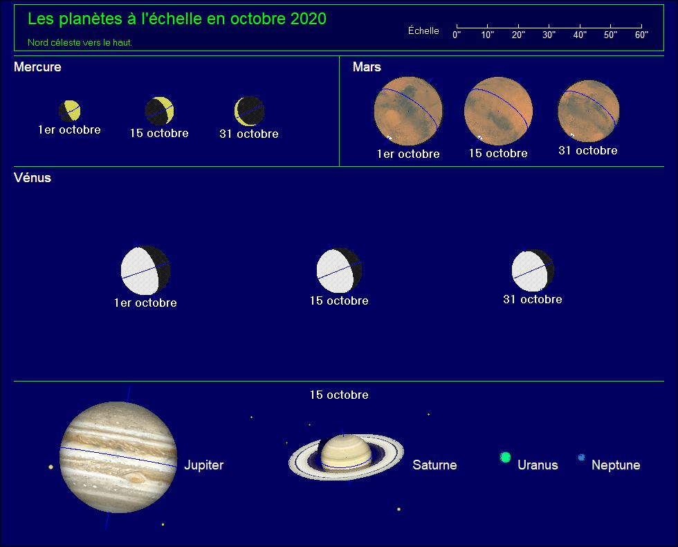 Apparence des planètes au télescope pour octobre 2020